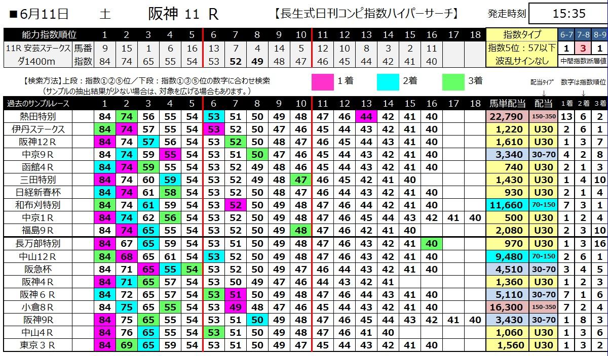 【コンピ指数】160611阪神11(ハイパーサーチ)