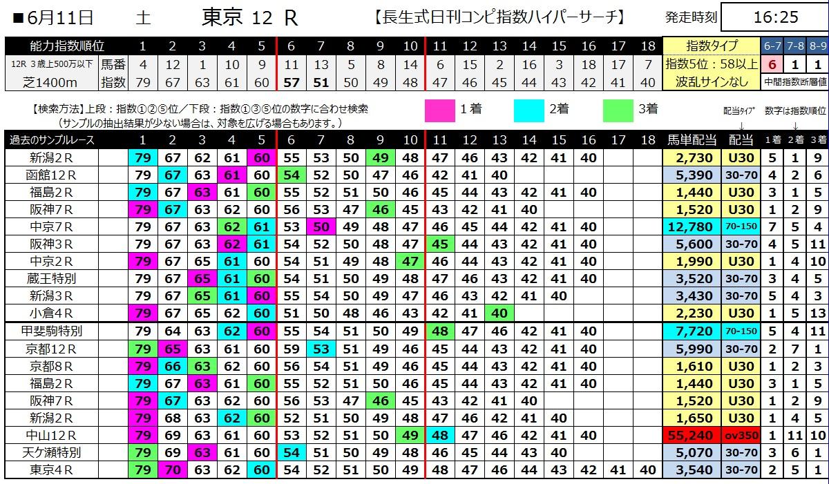 【コンピ指数】160611東京12(ハイパーサーチ)