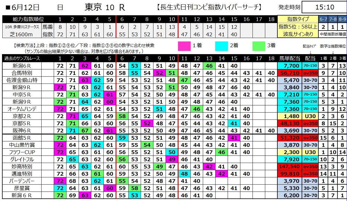 【コンピ指数】160612東京10(ハイパーサーチ)