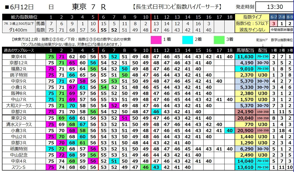 【コンピ指数】160612東京7(ハイパーサーチ)