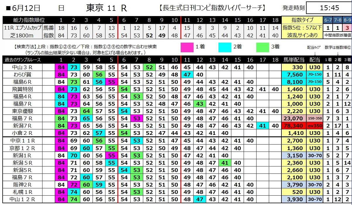 【コンピ指数】160612エプソムカップ(ハイパーサーチ)