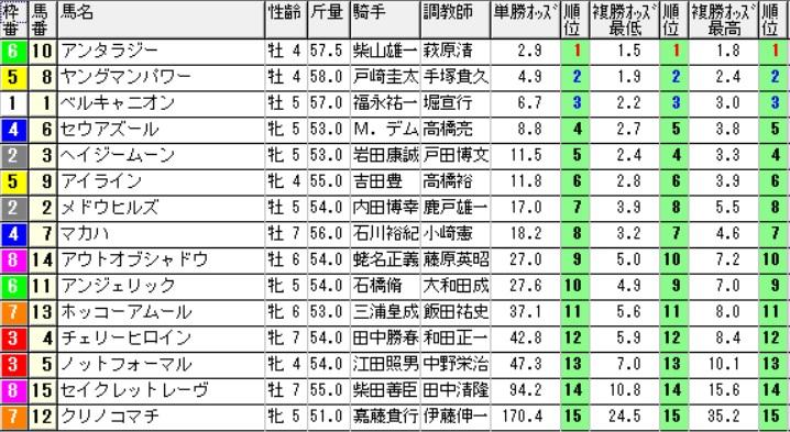 【約30分前オッズ】160612東京10(競馬 万馬券 的中)