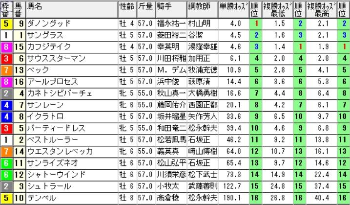 【約30分前オッズ】160611阪神メイン(競馬 万馬券 的中)
