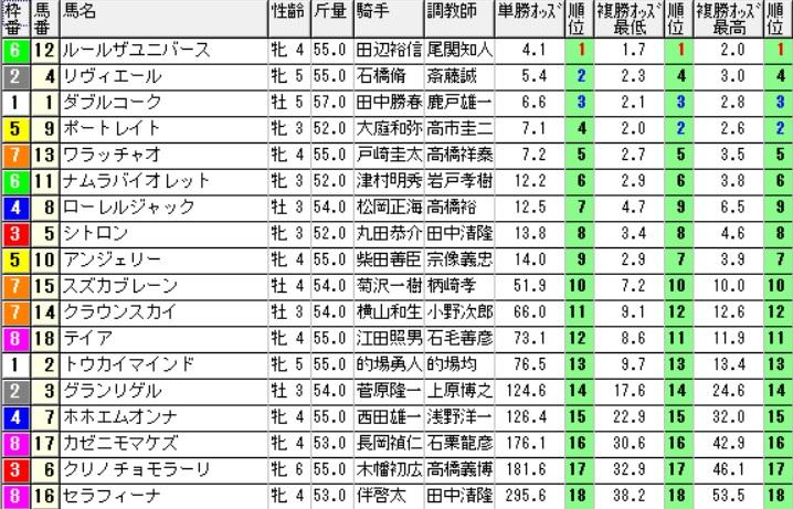 【約30分前オッズ】160611東京12(競馬 万馬券 的中)