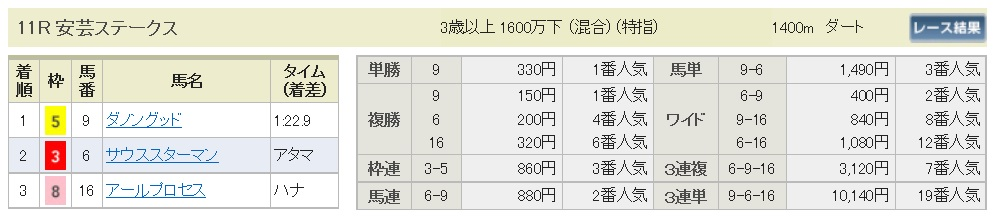 【払戻金】160611阪神メイン(競馬 万馬券 的中)