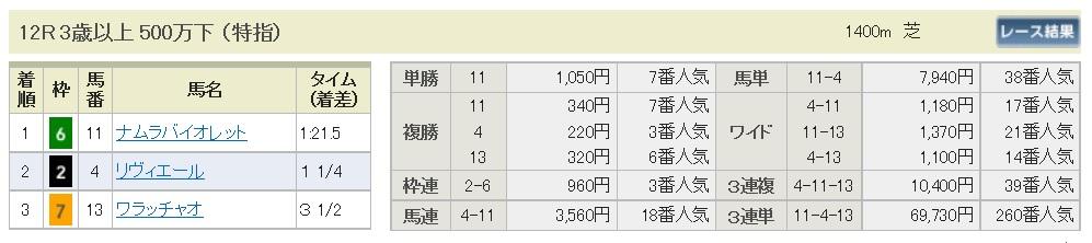 【払戻金】160611東京12(競馬 万馬券 的中)