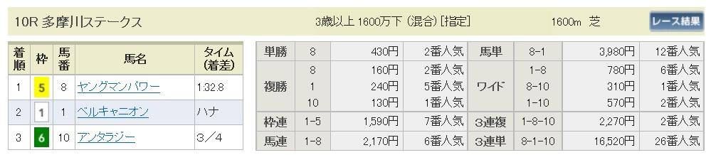 【払戻金】160612東京10(競馬 万馬券 的中)