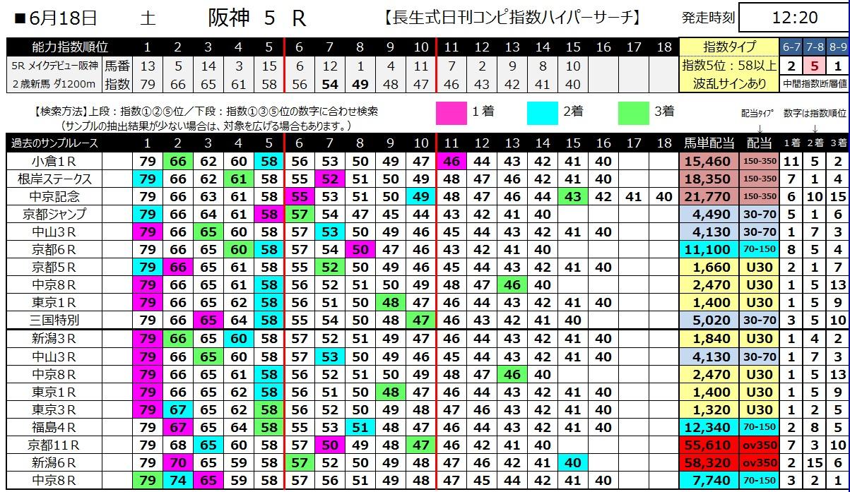 【コンピ指数】160618阪神5(ハイパーサーチ)