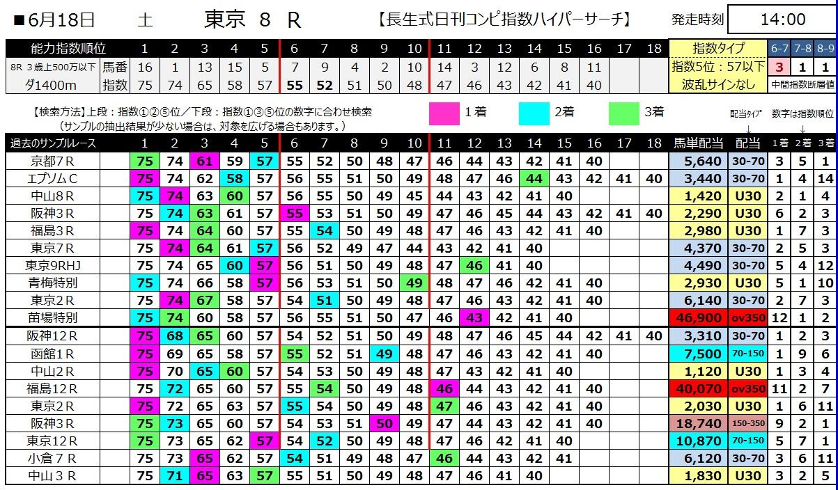 【コンピ指数】160618東京8(ハイパーサーチ)