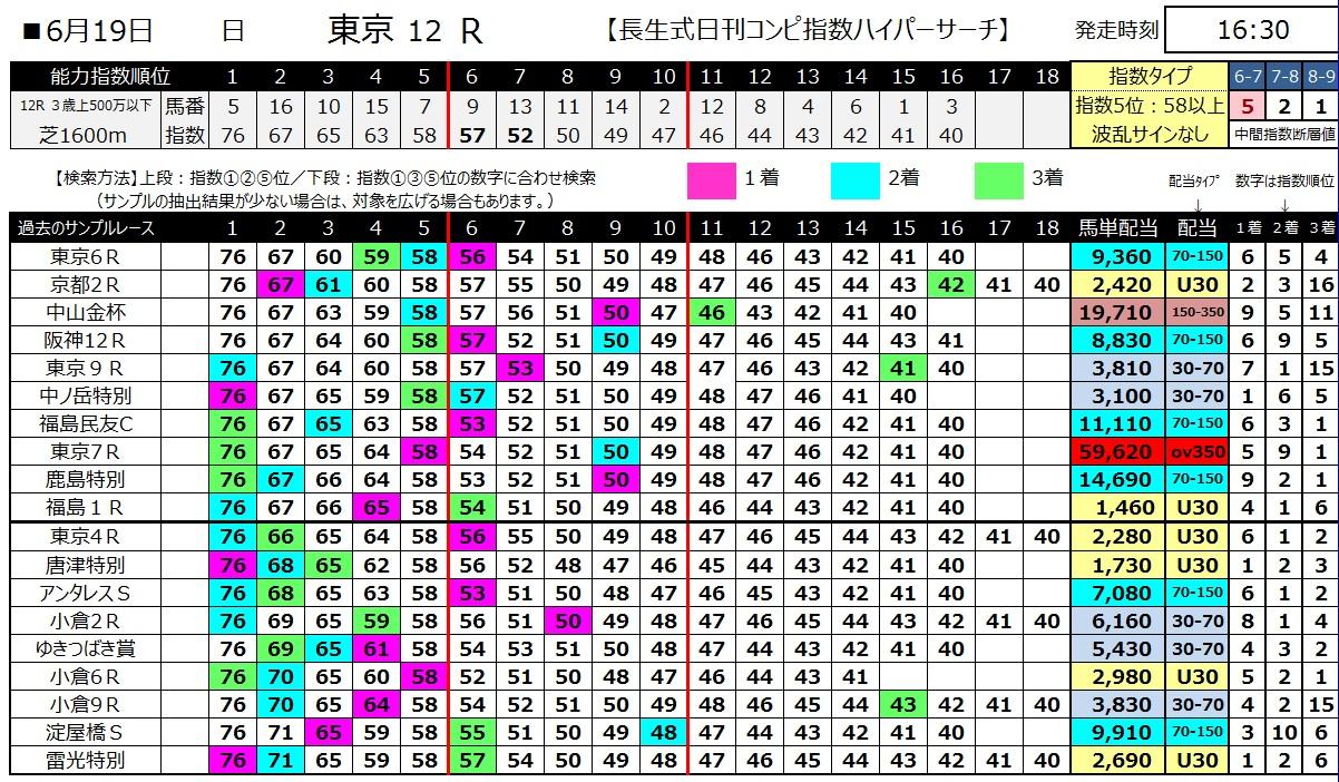【コンピ指数】160619東京12(ハイパーサーチ)