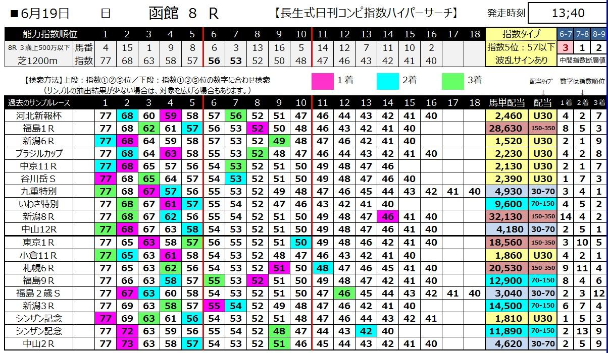 【コンピ指数】160619函館8(ハイパーサーチ)