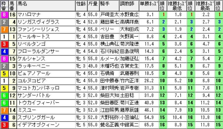 【約30分前オッズ】160618東京8(競馬 万馬券 的中)