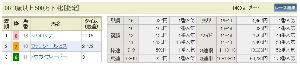 【払戻金】160618東京8(競馬 万馬券 的中)