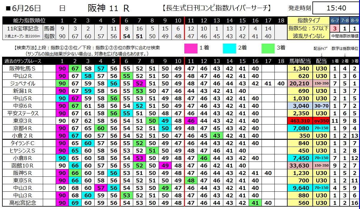【コンピ指数】160626宝塚記念(ハイパーサーチ)