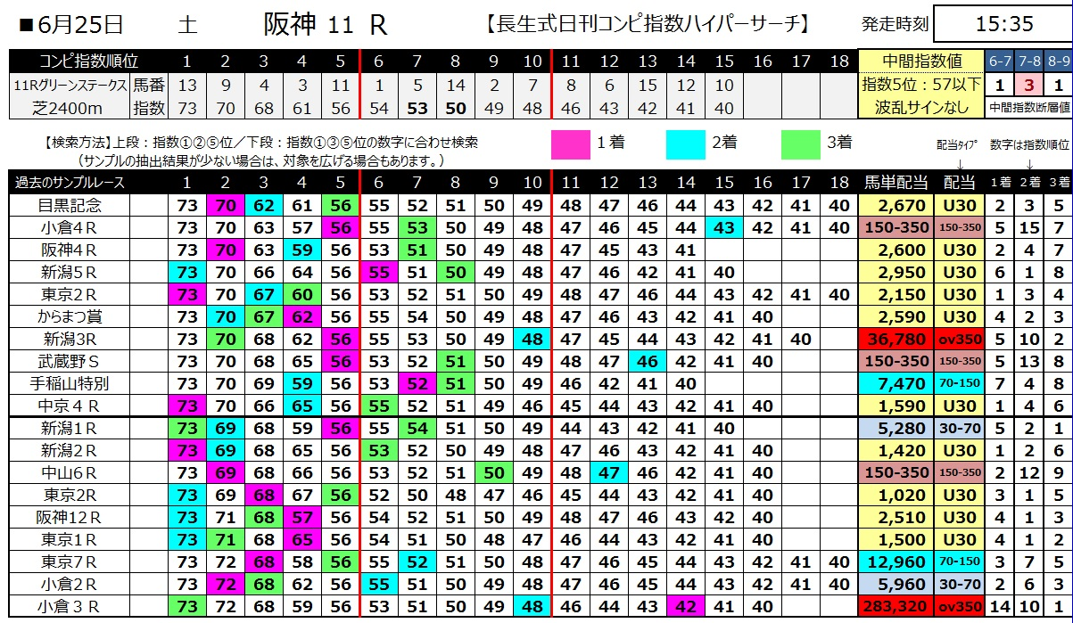 【コンピ指数】160625阪神11(ハイパーサーチ)