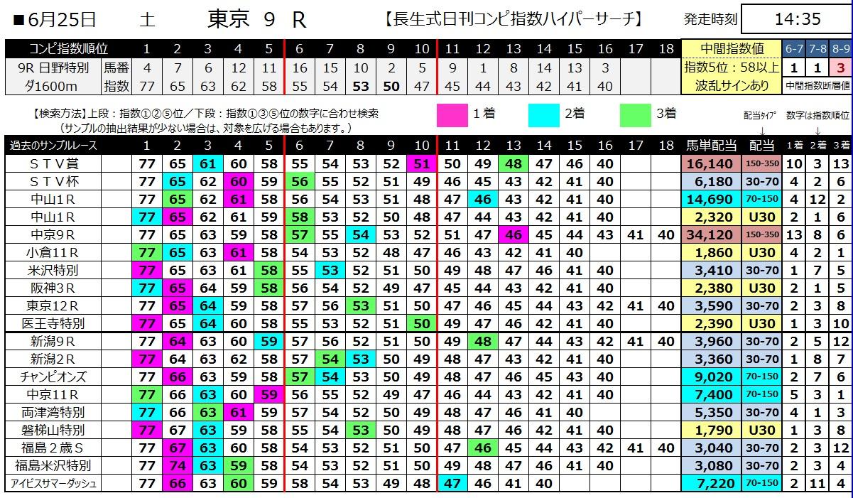 【コンピ指数】160625東京9(ハイパーサーチ)