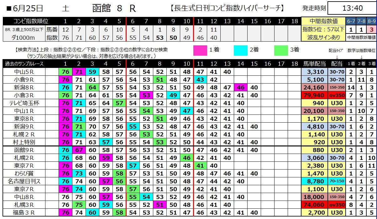 【コンピ指数】160625函館8(ハイパーサーチ)