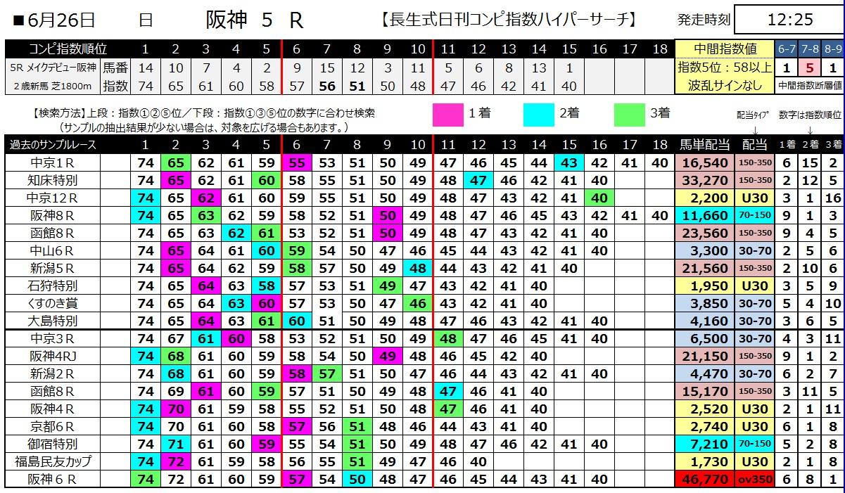 【コンピ指数】160626阪神5(ハイパーサーチ)