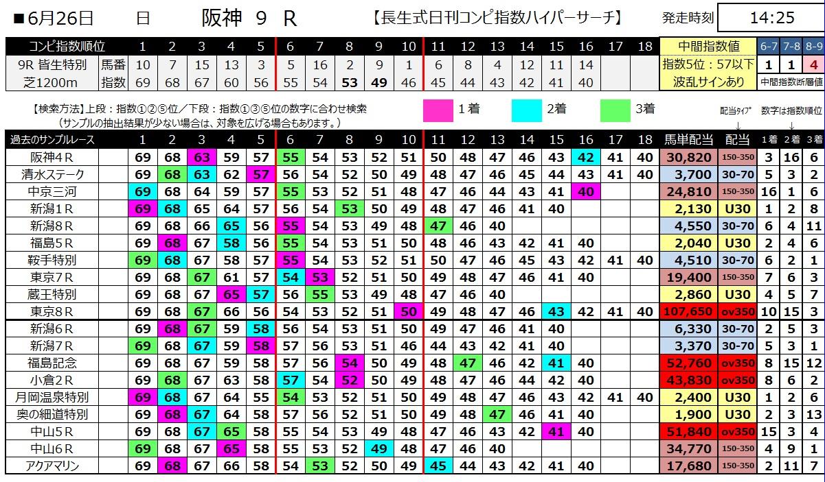 【コンピ指数】160626阪神9(ハイパーサーチ)