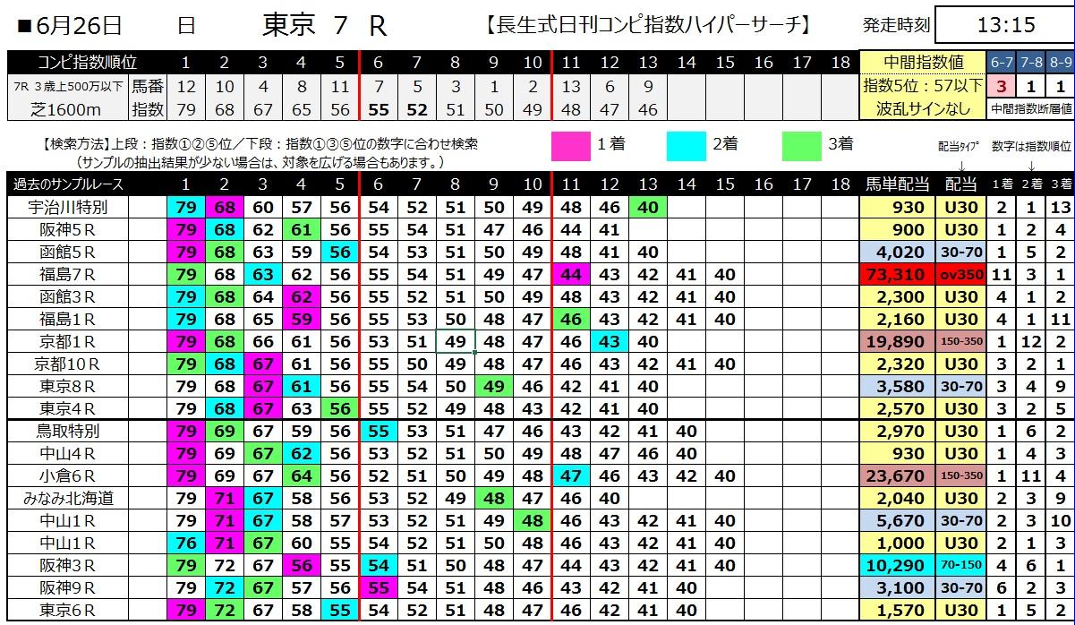 【コンピ指数】160626東京7(ハイパーサーチ)