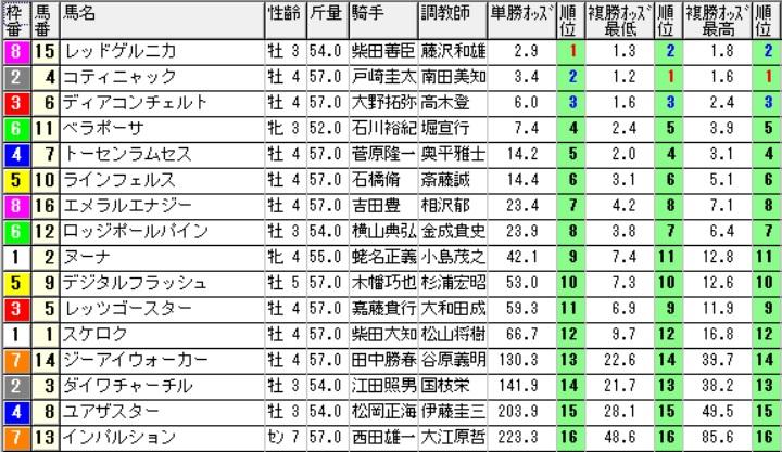 【約30分前オッズ】160625東京9(競馬 万馬券 的中)