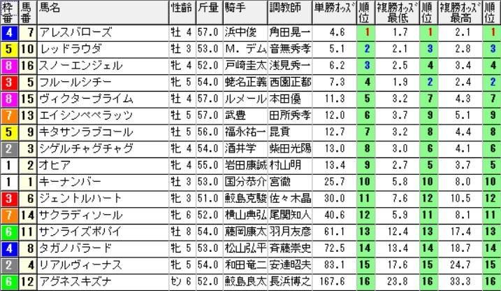【約30分前オッズ】160626阪神9(競馬 万馬券 的中)