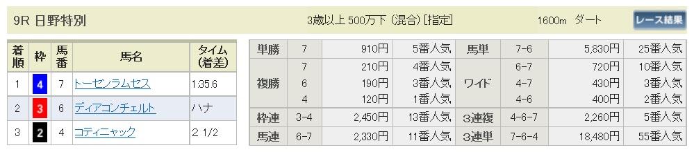 【払戻金】160625東京9(競馬 万馬券 的中)