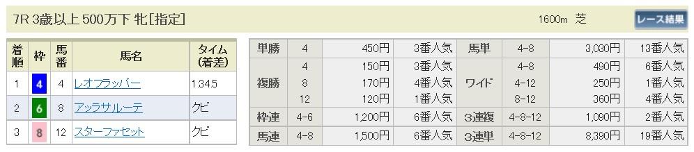 【払戻金】160626東京7(競馬 万馬券 的中)