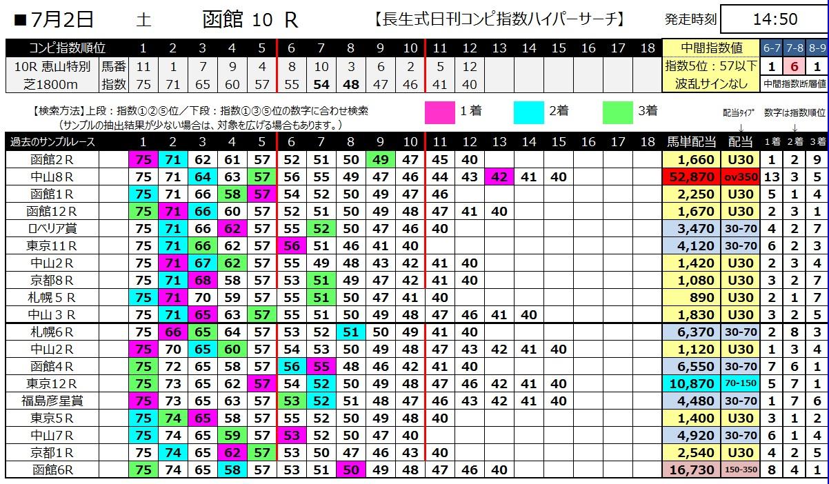 【コンピ指数】160702函館10(ハイパーサーチ)