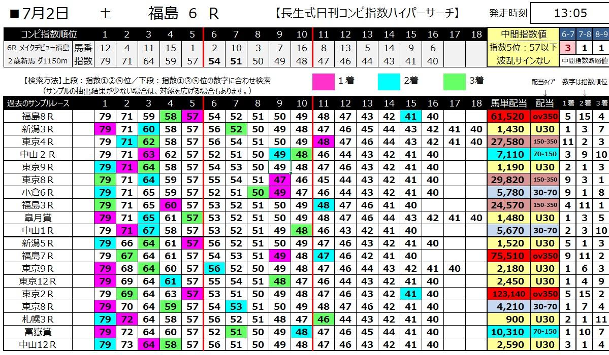 【コンピ指数】160702福島6(ハイパーサーチ)