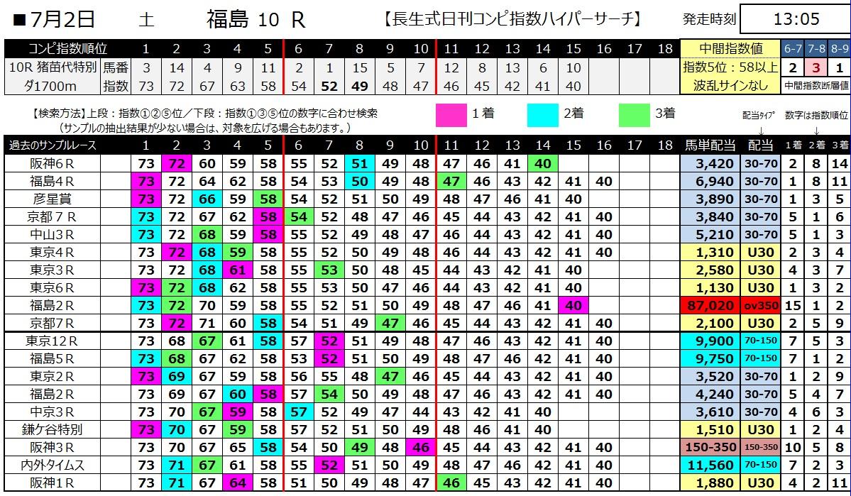 【コンピ指数】160702福島10(ハイパーサーチ)