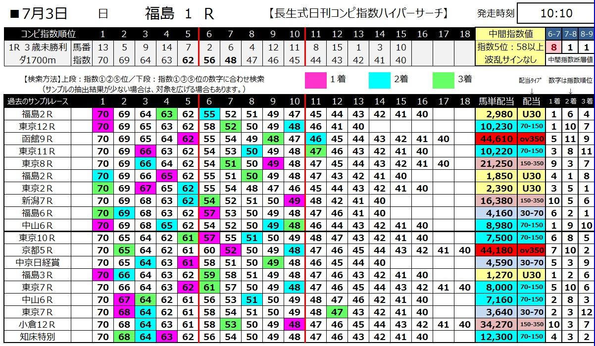 【コンピ指数】160703福島1(ハイパーサーチ)