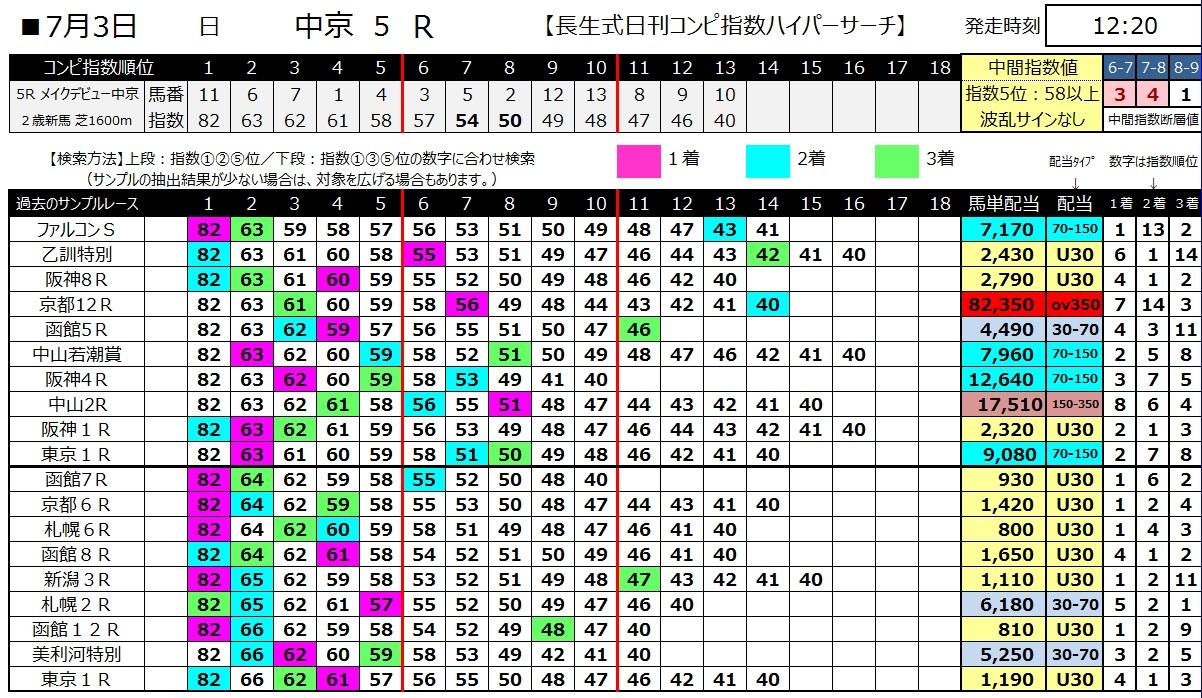 【コンピ指数】160703中京5(ハイパーサーチ)
