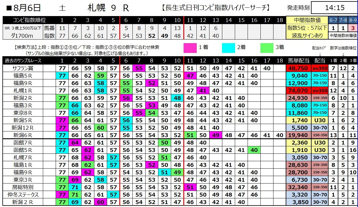 【コンピ指数】160806札幌9(馬券 万馬券 的中)