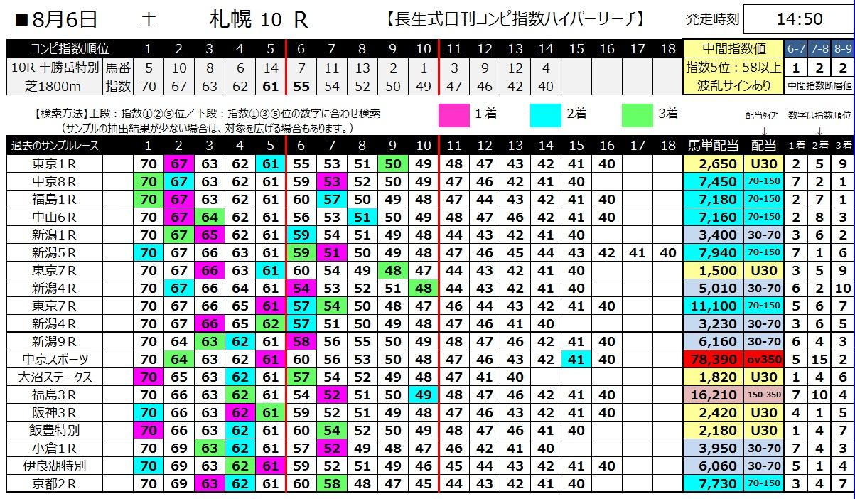 【コンピ指数】160806札幌10(馬券 万馬券 的中)
