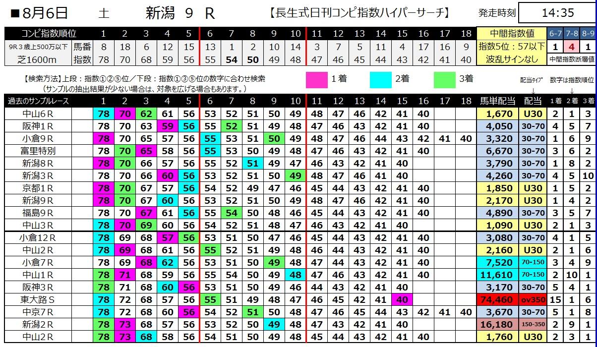 【コンピ指数】160806新潟9(馬券 万馬券 的中)
