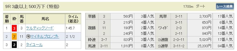 【払戻金】160806札幌9(馬券 万馬券 的中)