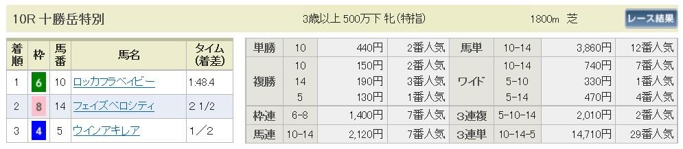 【払戻金】160806札幌10(馬券 万馬券 的中)
