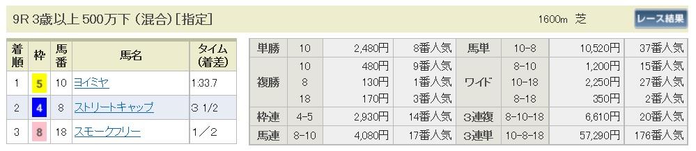 【払戻金】160806新潟9(馬券 万馬券 的中)