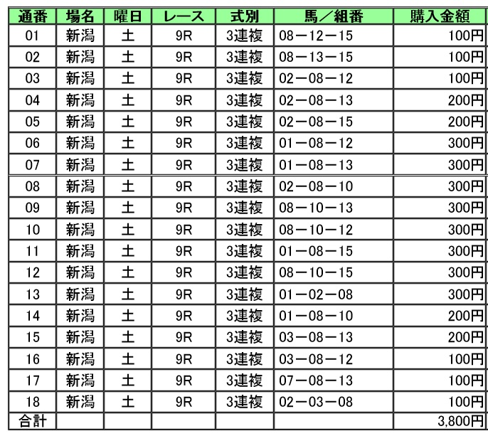 【馬券】160806新潟9(馬券 万馬券 的中)
