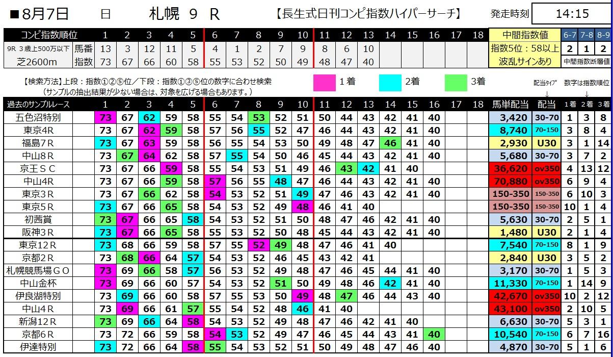 【コンピ指数】160807札幌9(馬券 万馬券 的中)