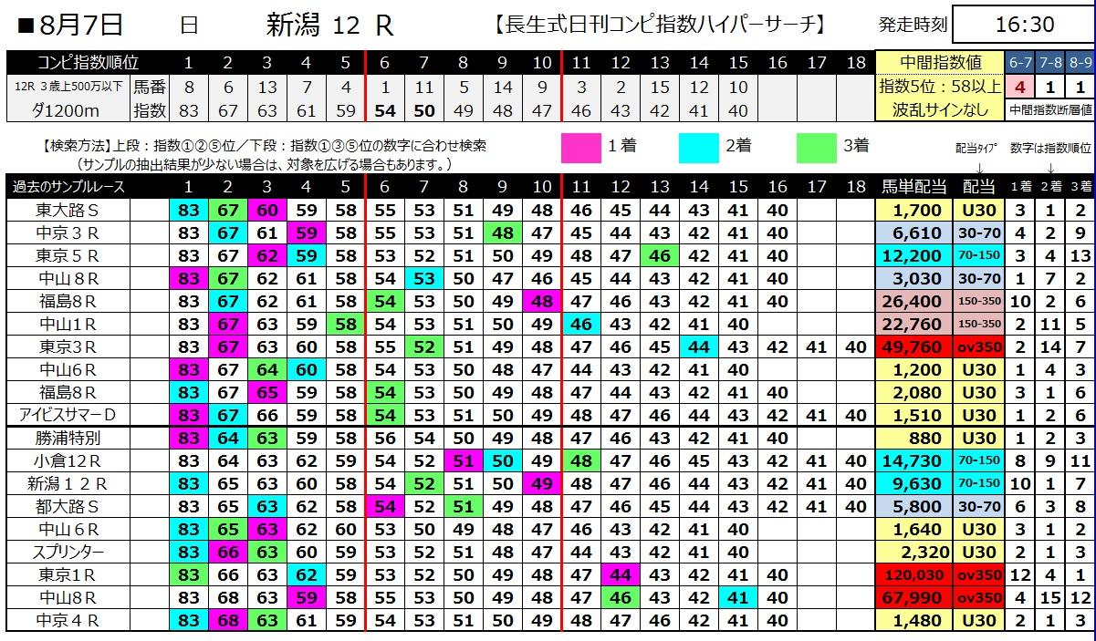 【コンピ指数】160807新潟12(馬券 万馬券 的中)