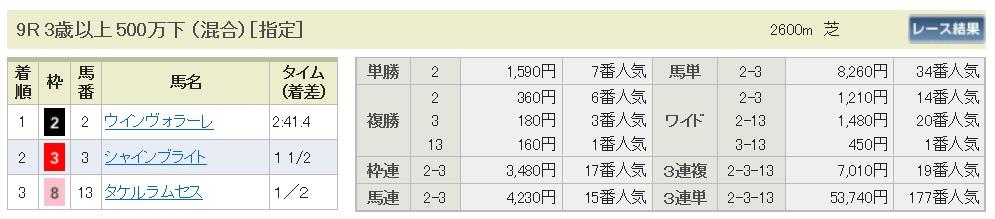【払戻金】160807札幌9(馬券 万馬券 的中)
