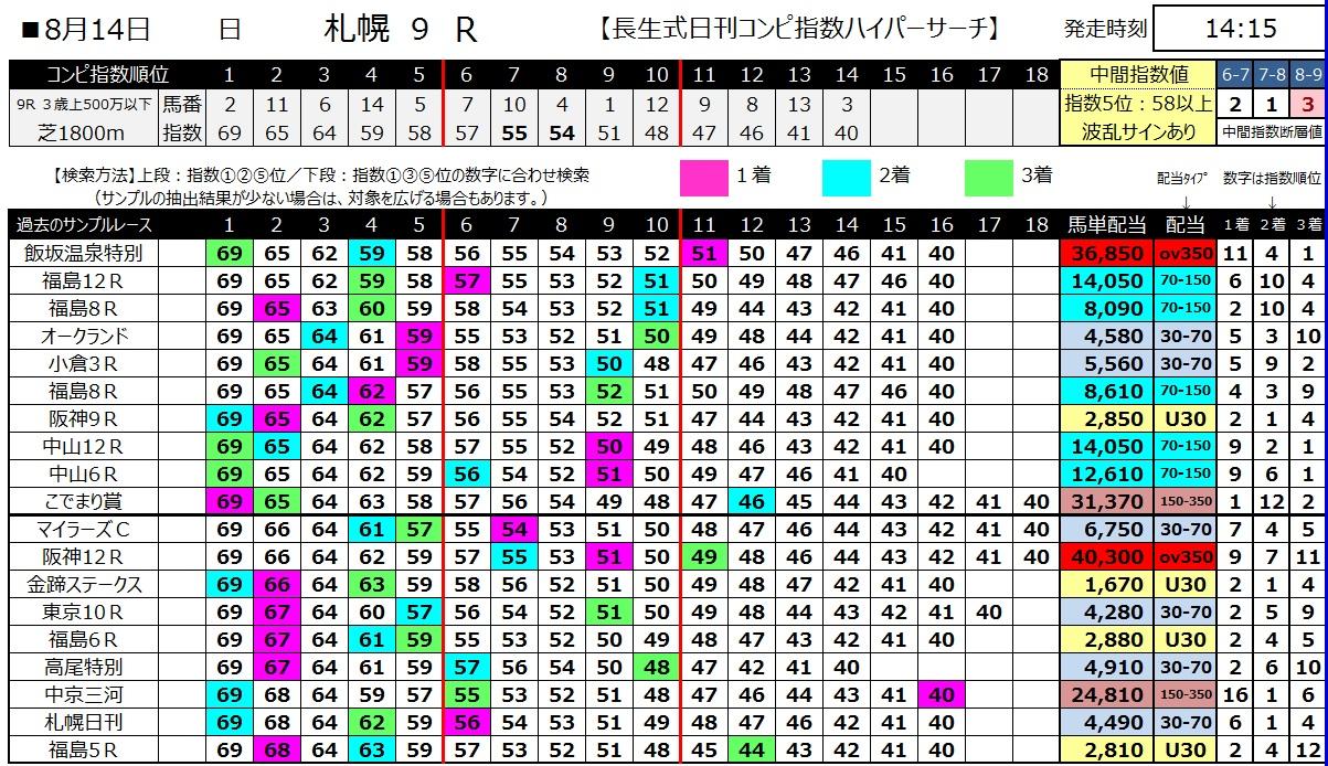 【コンピ指数】160814札幌9(馬券 万馬券 的中)