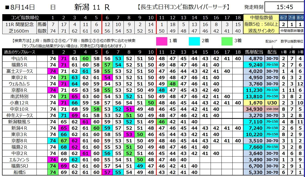 【コンピ指数】160814新潟11(馬券 万馬券 的中)