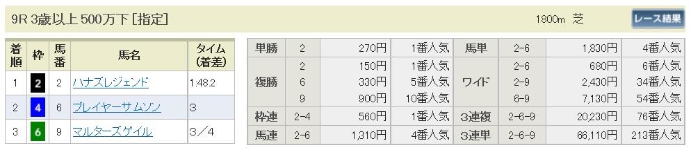 【払戻金】160814札幌9(馬券 万馬券 的中)
