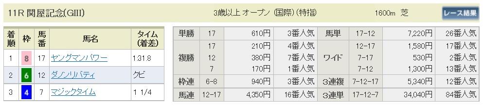 【払戻金】160814新潟11(馬券 万馬券 的中)