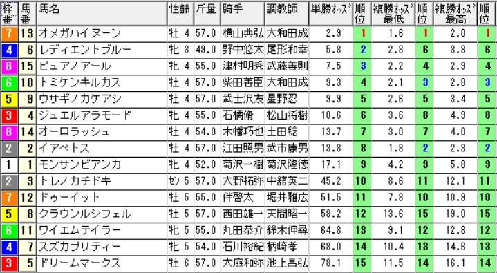 【1130オッズ】160820新潟最終(馬券 万馬券 的中)