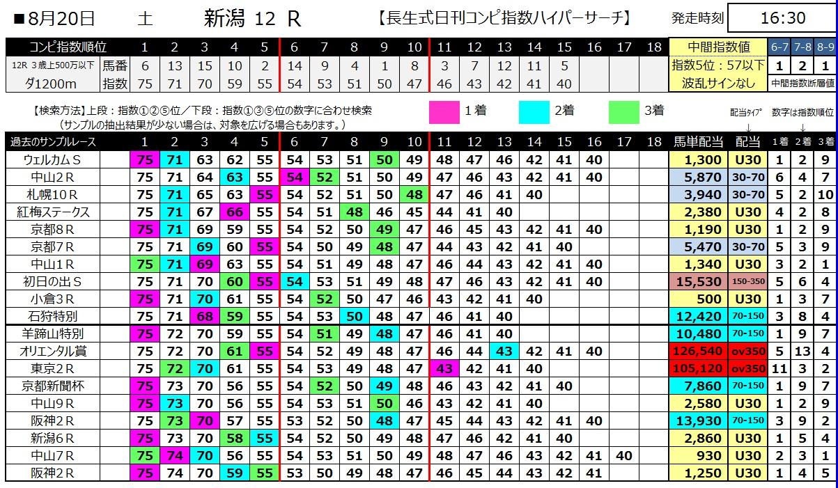 【コンピ指数】160820新潟最終(馬券 万馬券 的中)