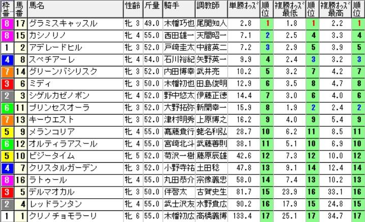 【1130オッズ】160821新潟最終(馬券 万馬券 的中)